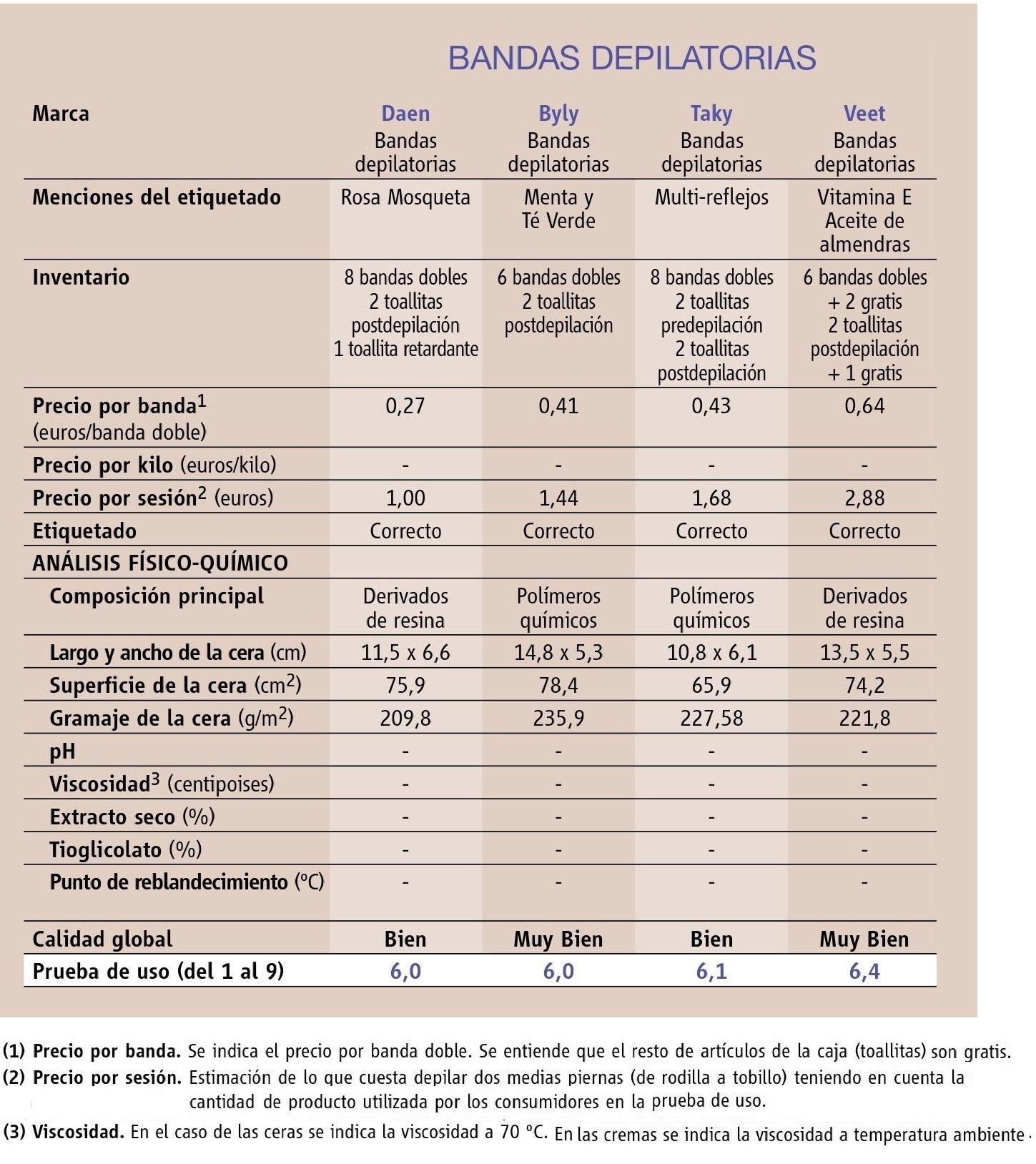 comparativa-bandas-depilatorias